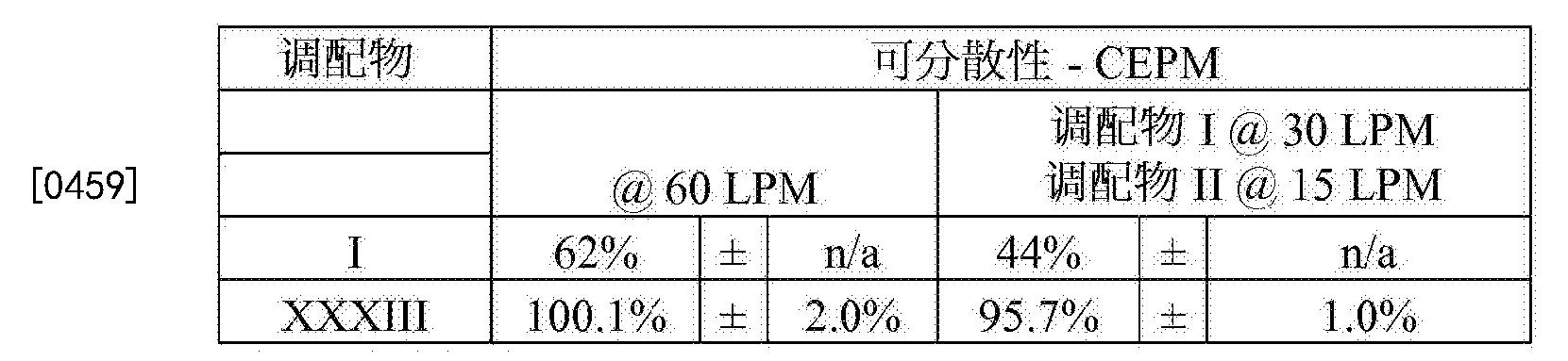Figure CN103228273BD00692