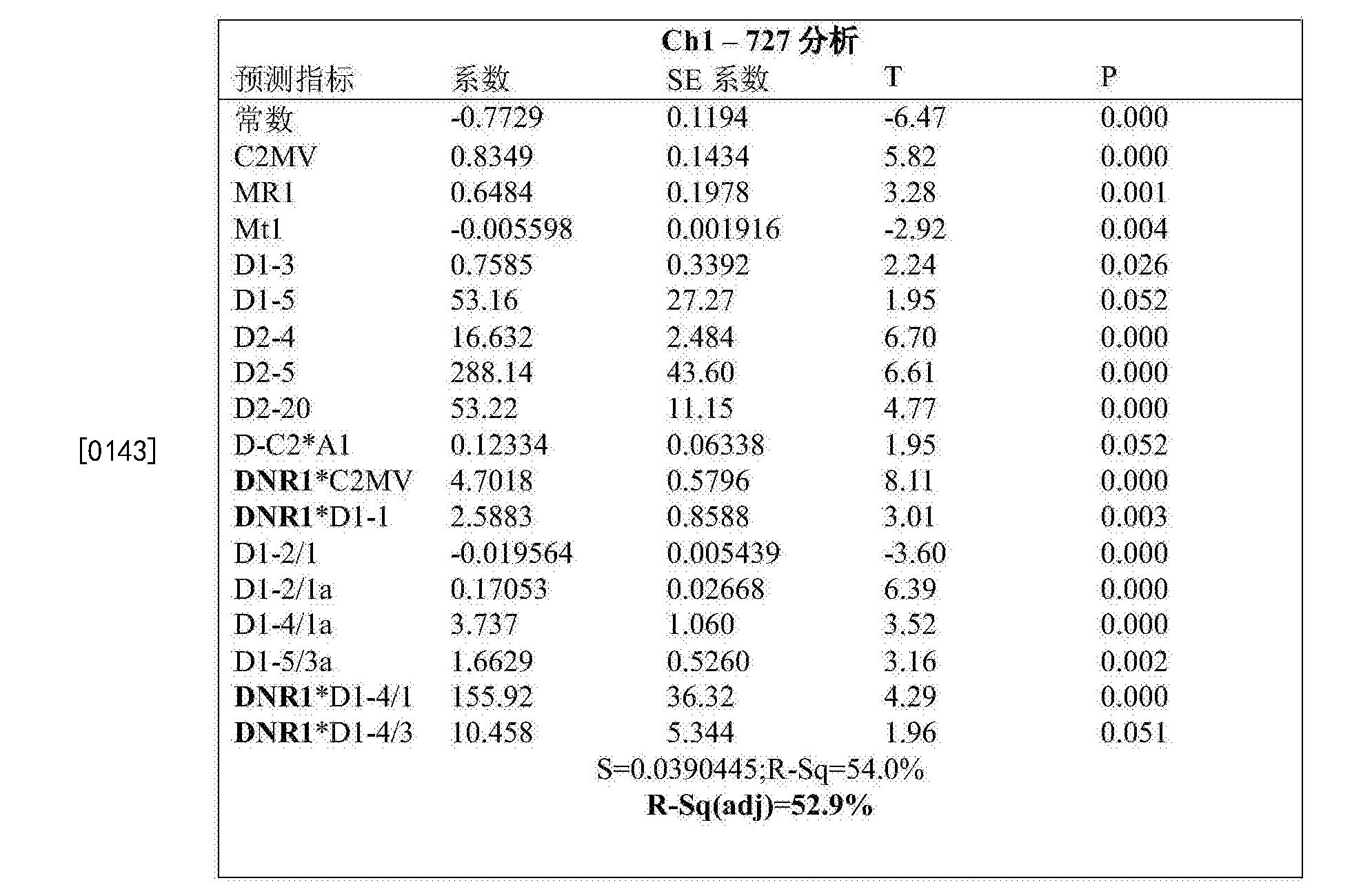 Figure CN105308461BD00282