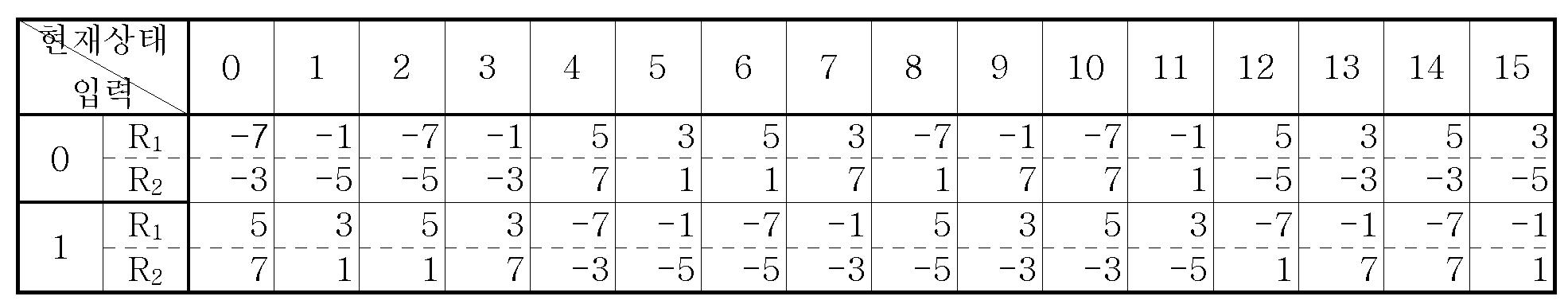 Figure 112005051695892-pat00019