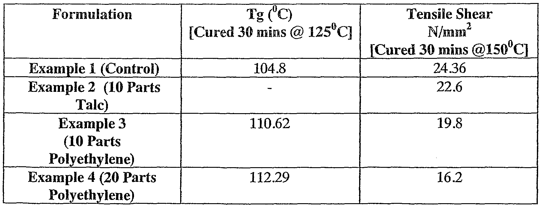 WO2005016987A1 - Curable compositions having a reduced