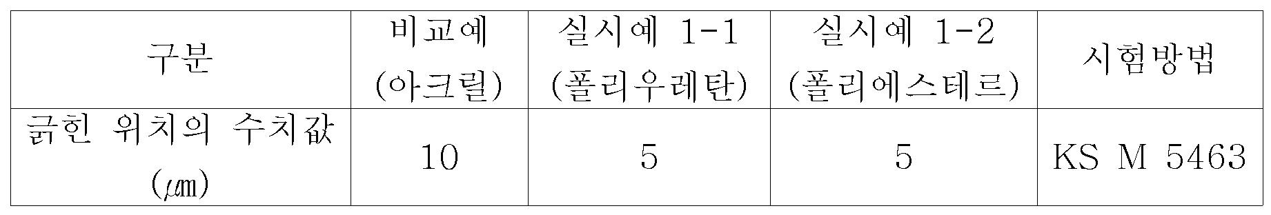Figure 112008057803320-pat00003