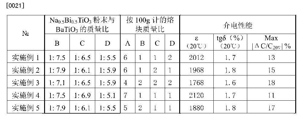 CN104291810A - Method for preparing medium material for X9R