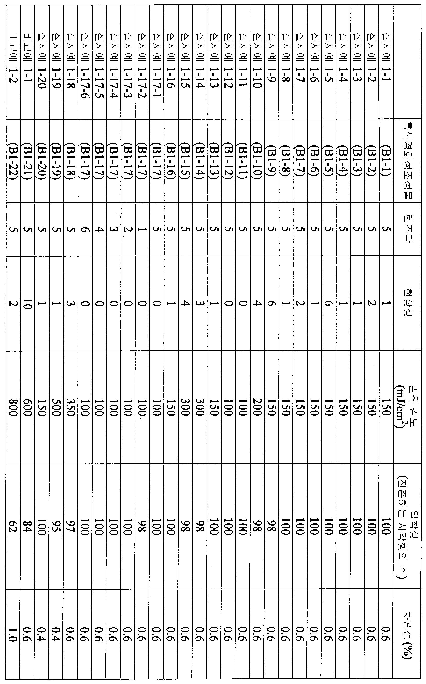 Figure 112012046241217-pct00061