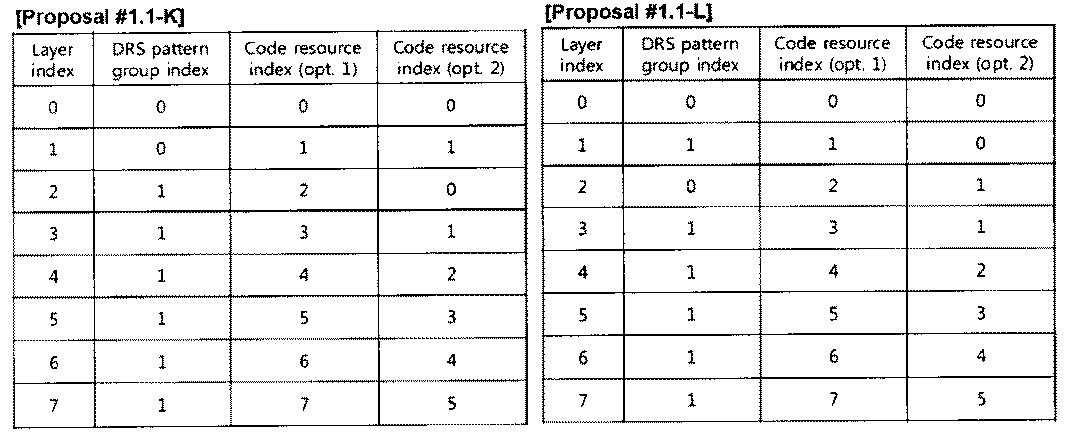 Figure PCTKR2010002367-appb-T000011