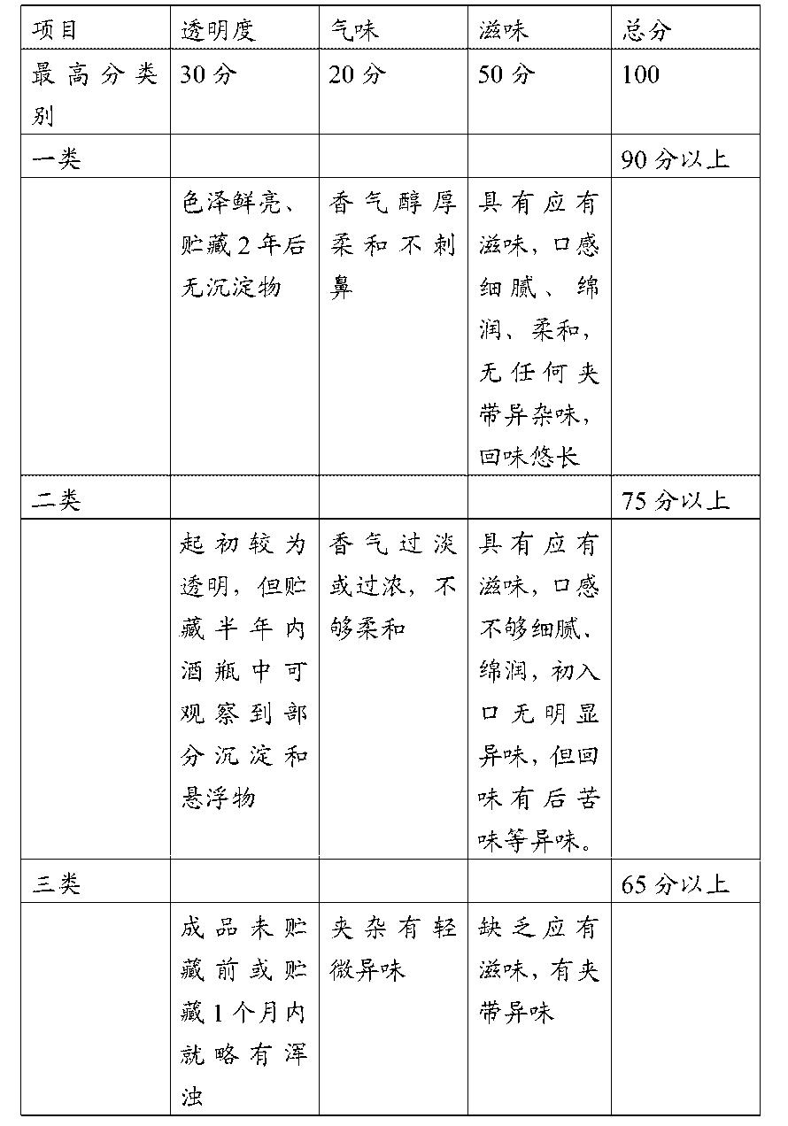 Figure CN104017700BD00091