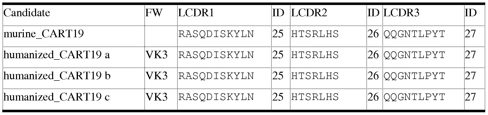 Figure imgf000148_0002