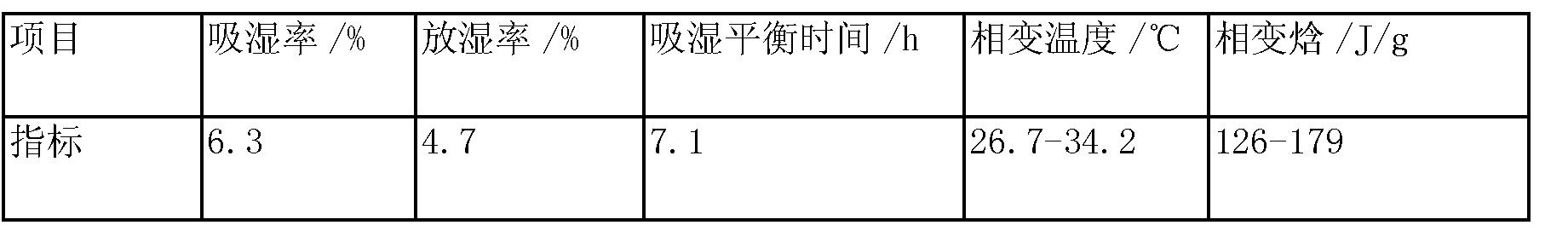 Figure CN103288411BD00101