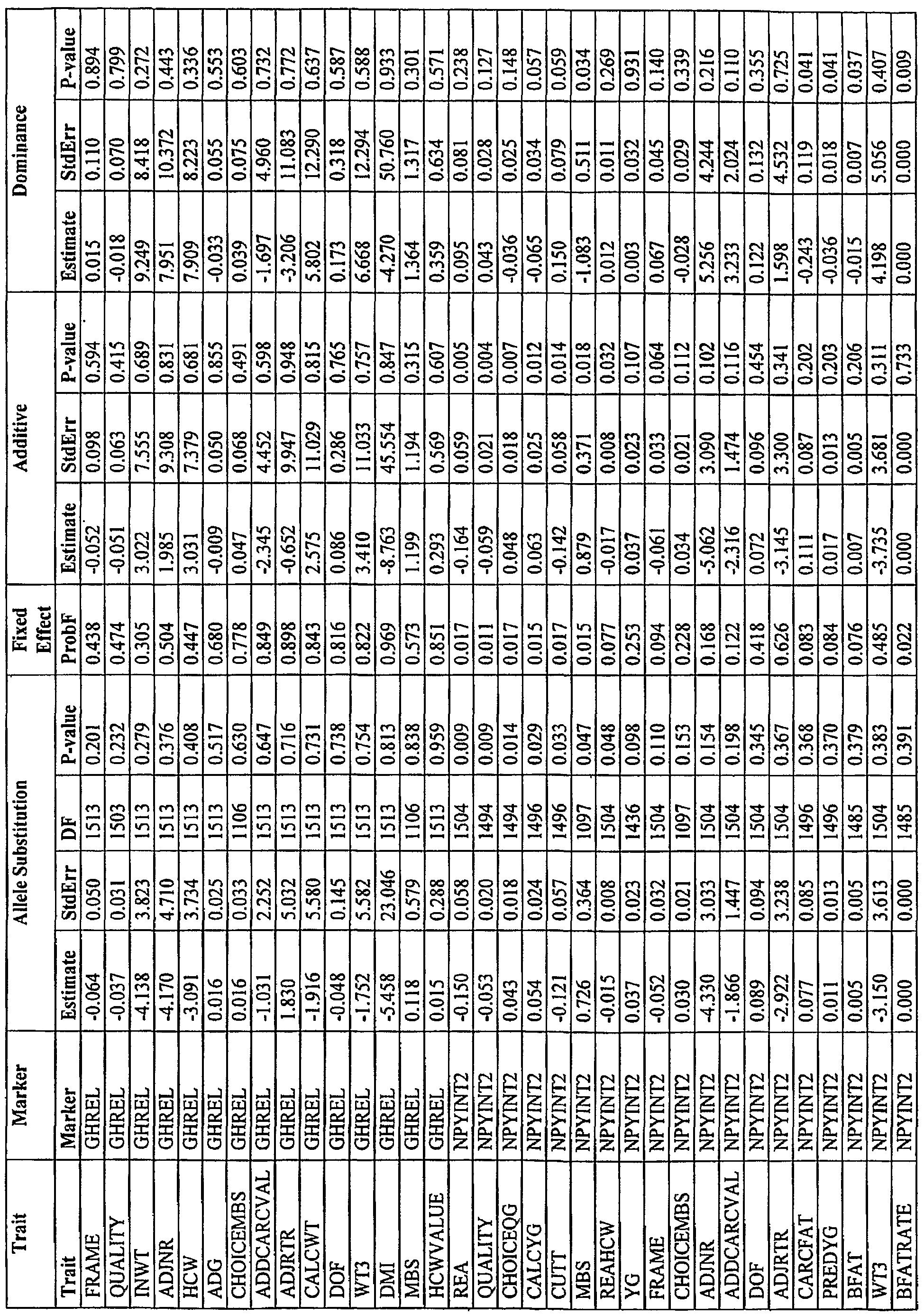 WO2007129219A2 - Polymorphisms in growth hormone receptor, ghrelin