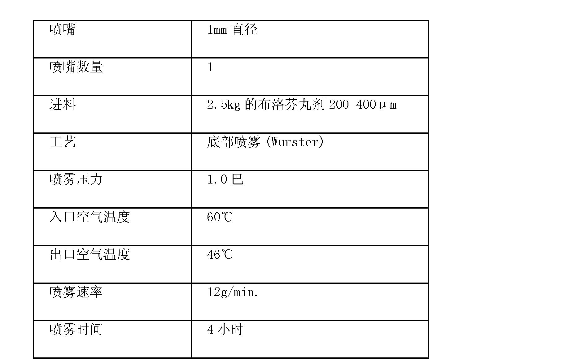Figure CN101778870BD00363