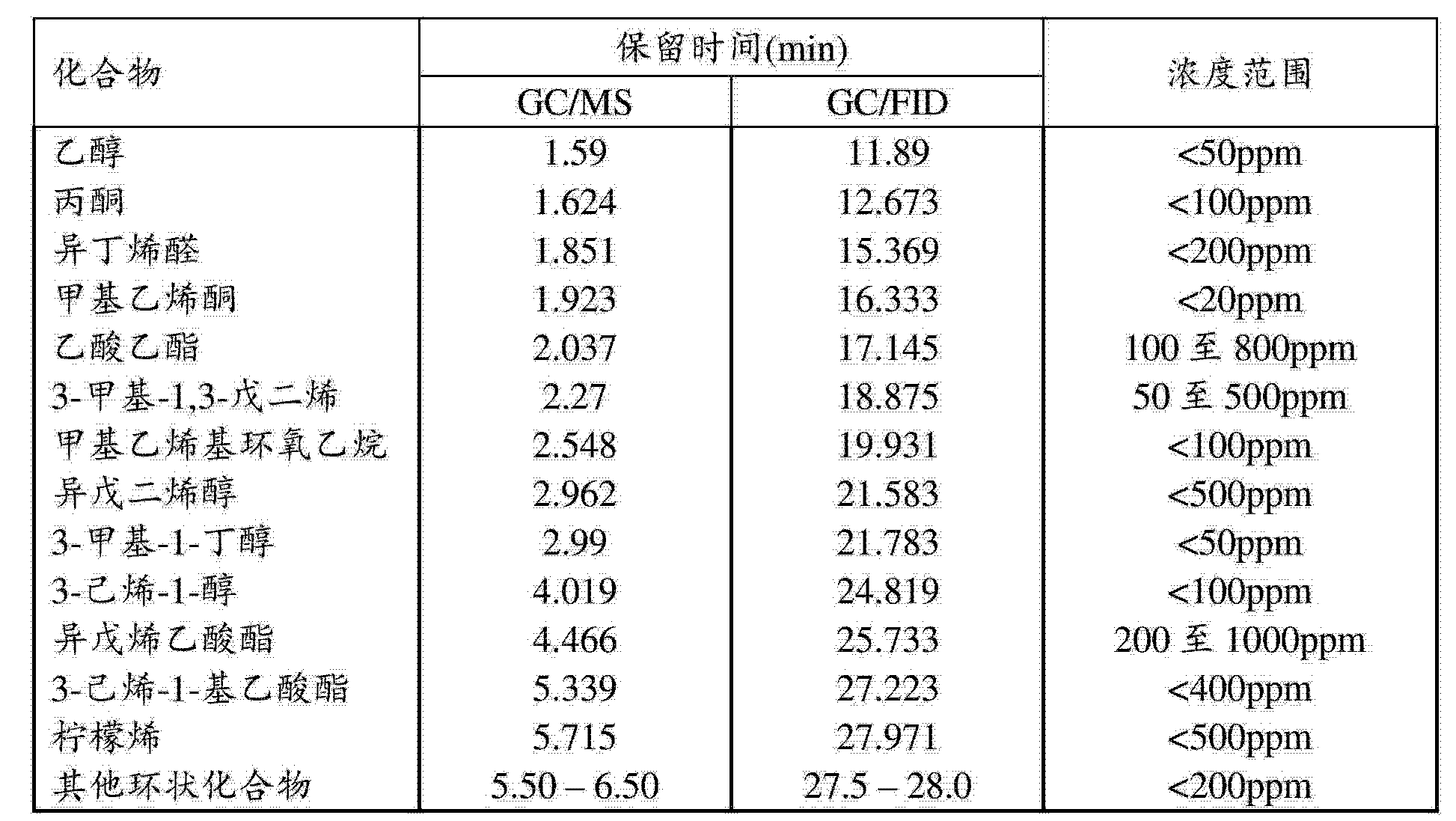 Figure CN103025688AD00451