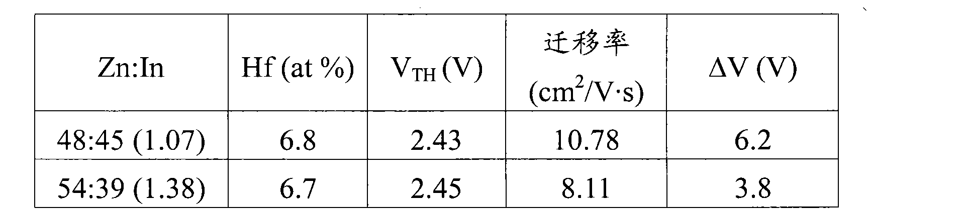 Figure CN102097487AD00121
