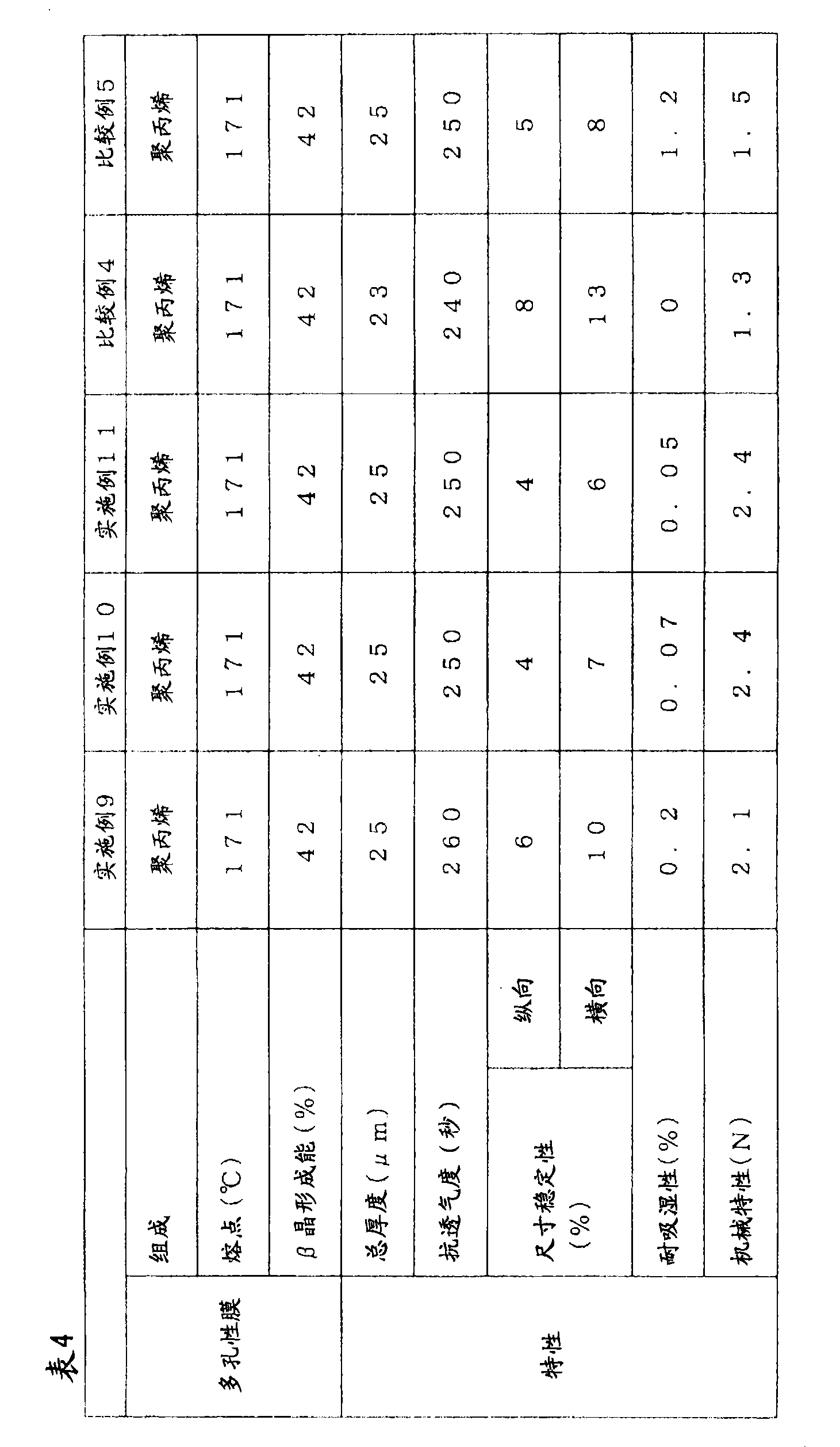 Figure CN102089901AD00221