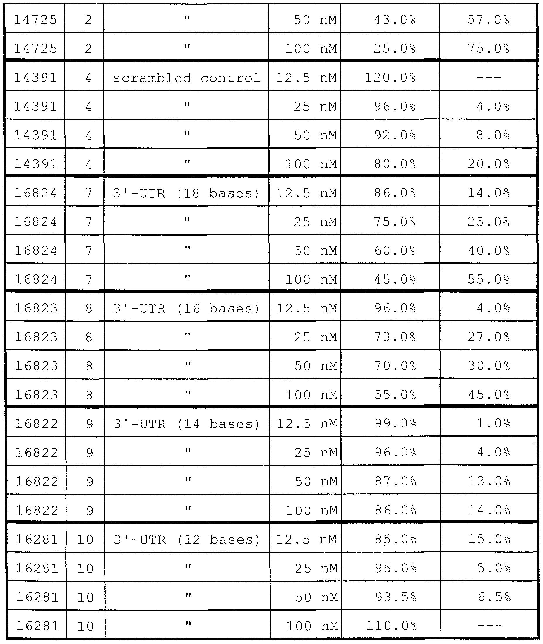 WO1999054341A1 - Enhanced antisense modulation of icam-1 - Google