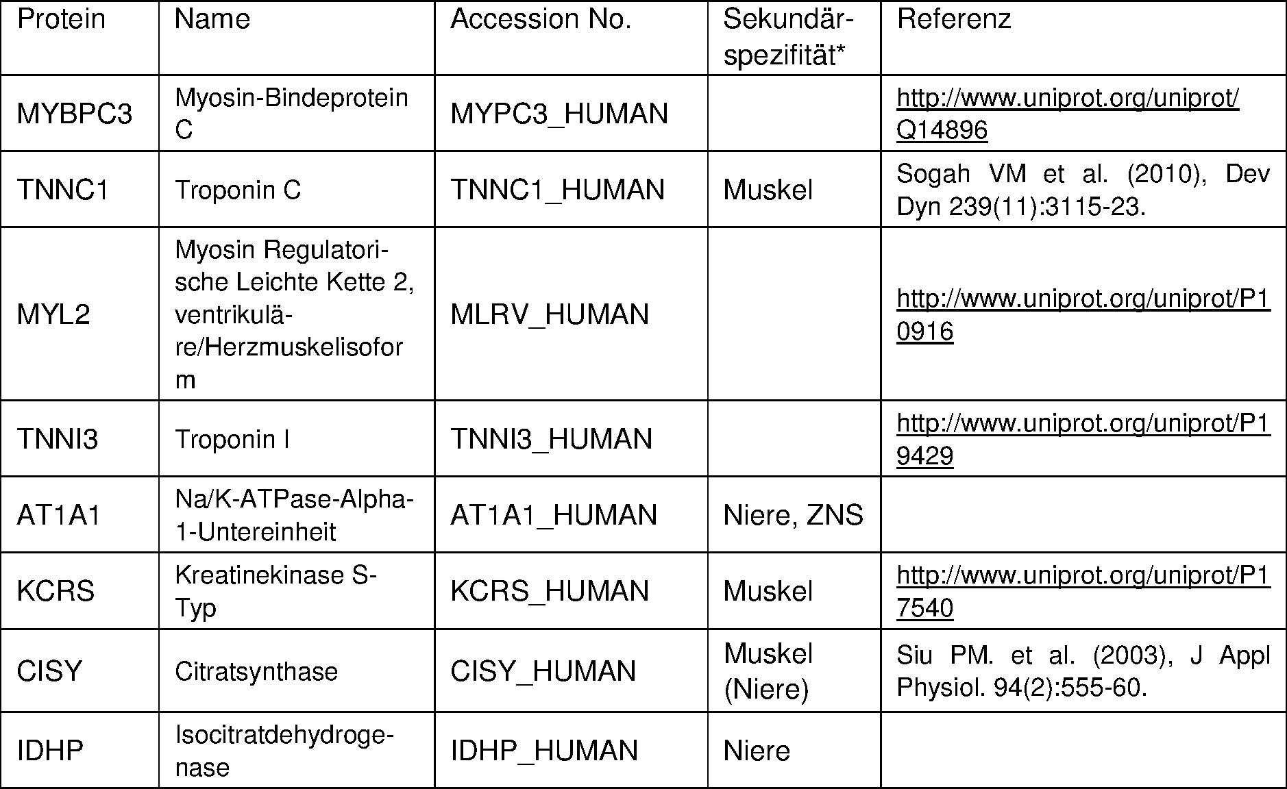 DE102012100781B4 - Forensic methods - Google Patents