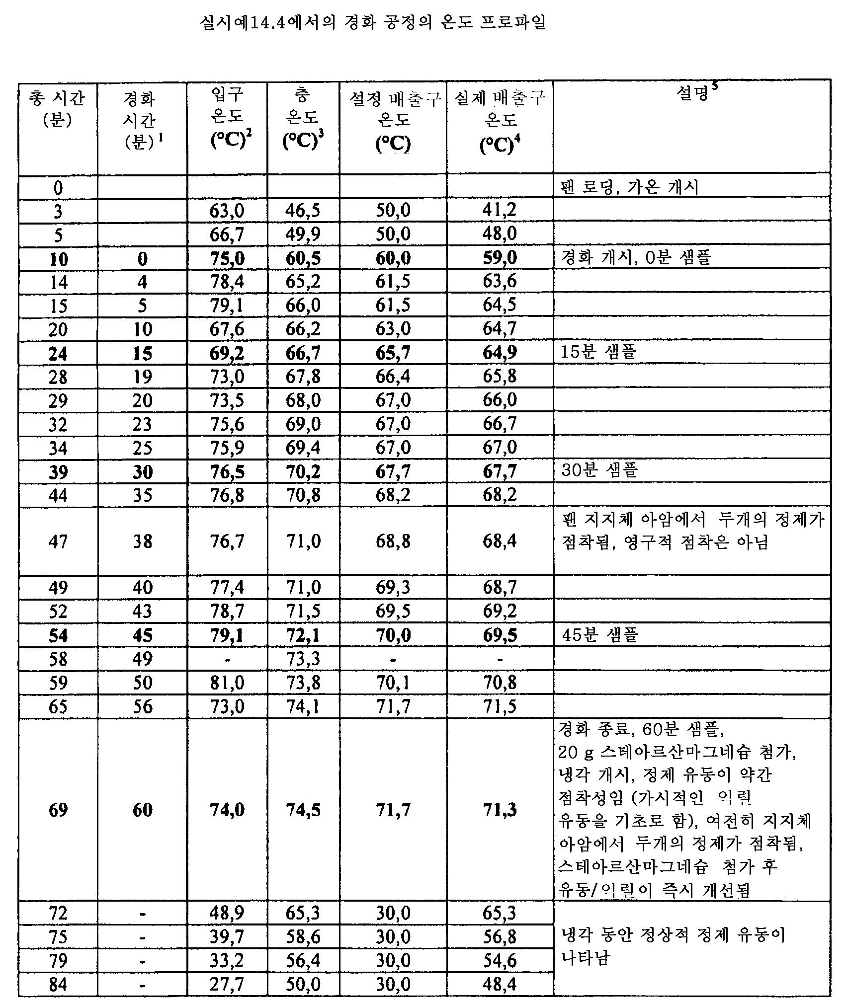 Figure 112011082183604-pat00065
