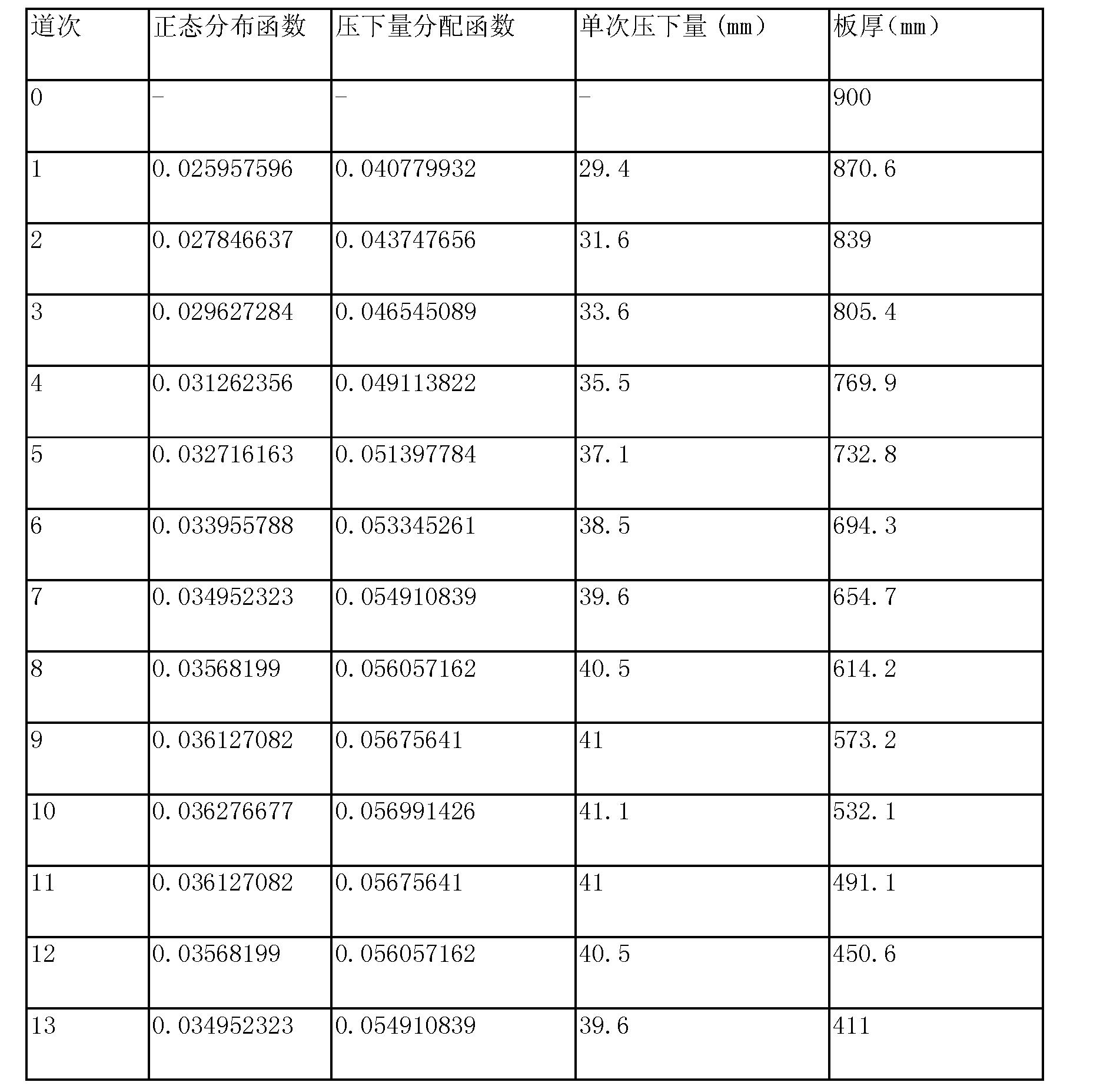 Figure CN103273272BD00111