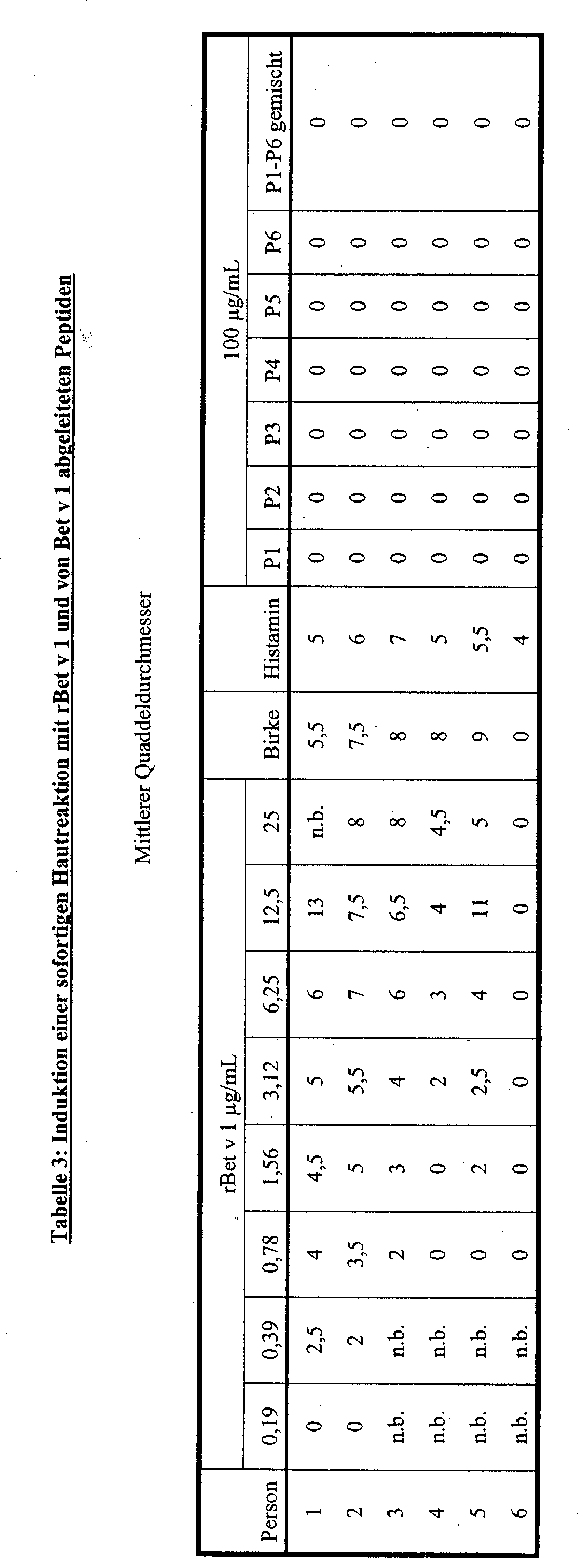 DE60033414T3 - Allergy vaccines and their preparation - Google Patents
