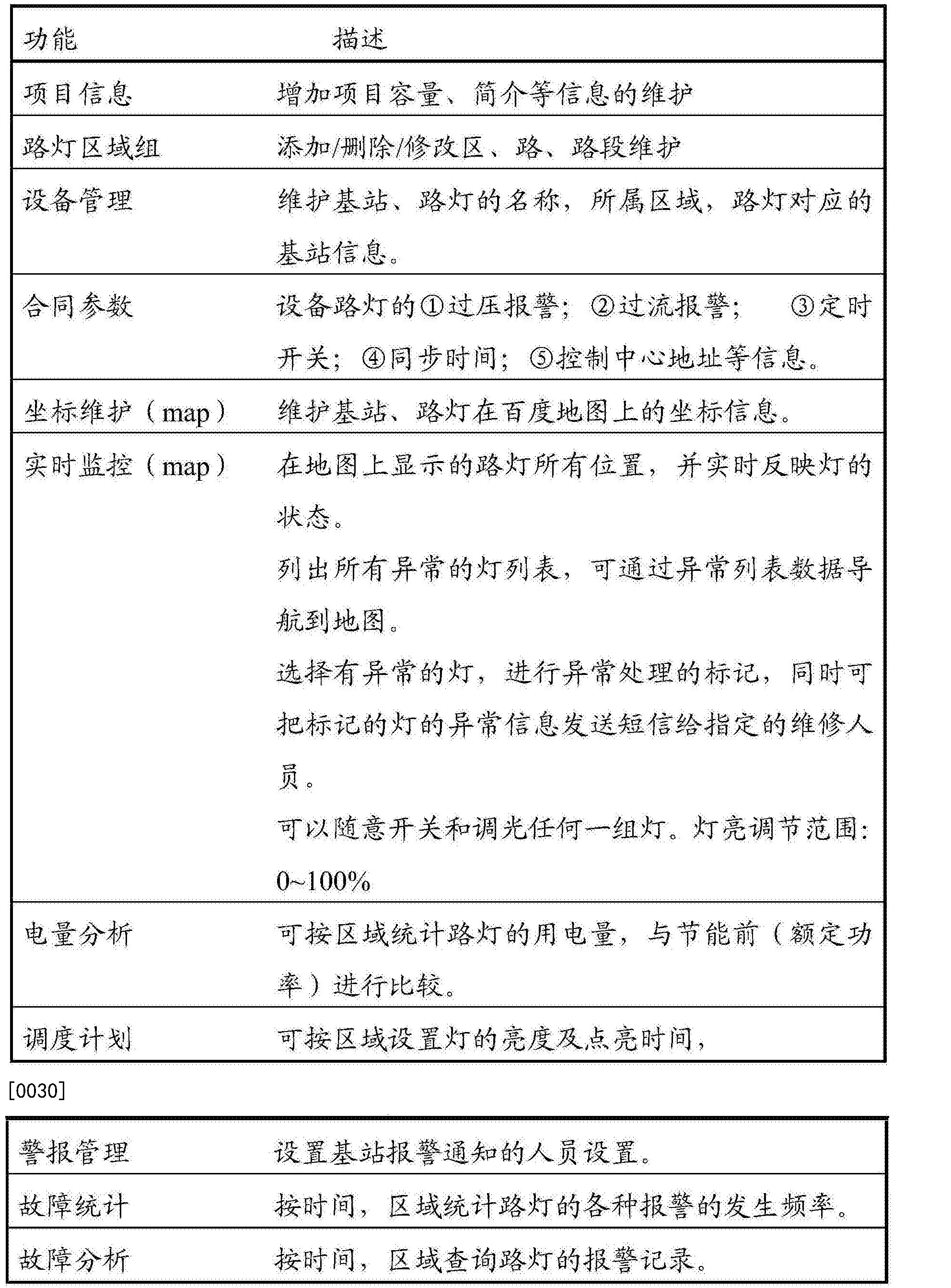Figure CN104202881BD00061
