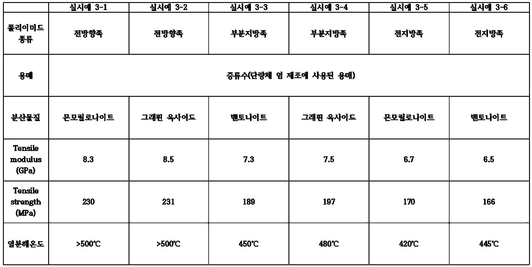 Figure PCTKR2015009102-appb-T000003