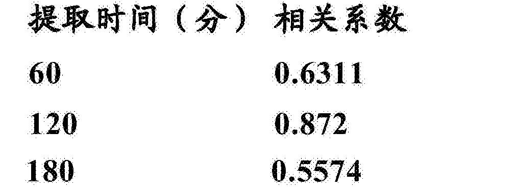 Figure CN105380662BD00201