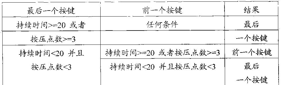 Figure CN102200874BD00111