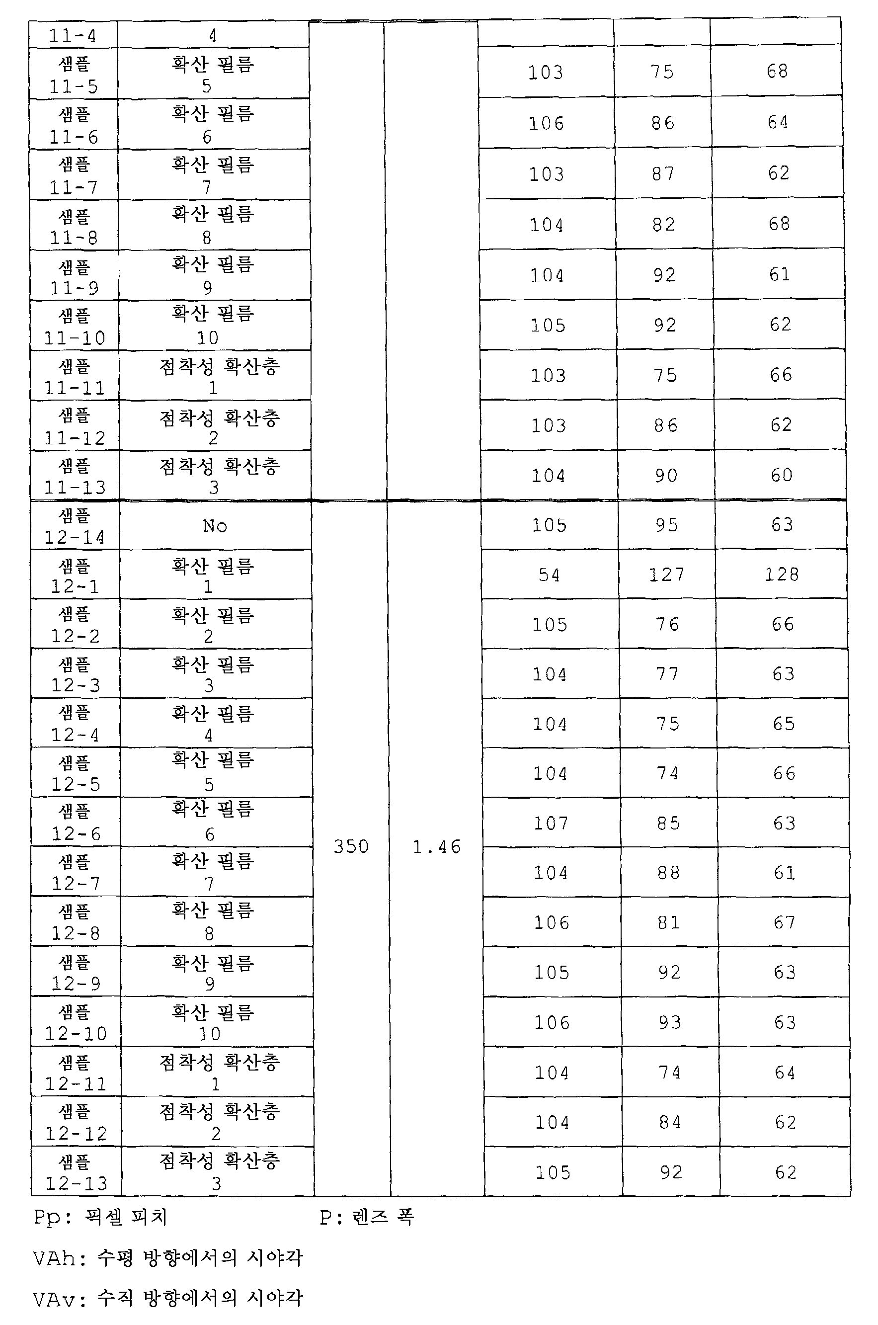 Figure 112007028339804-pat00021
