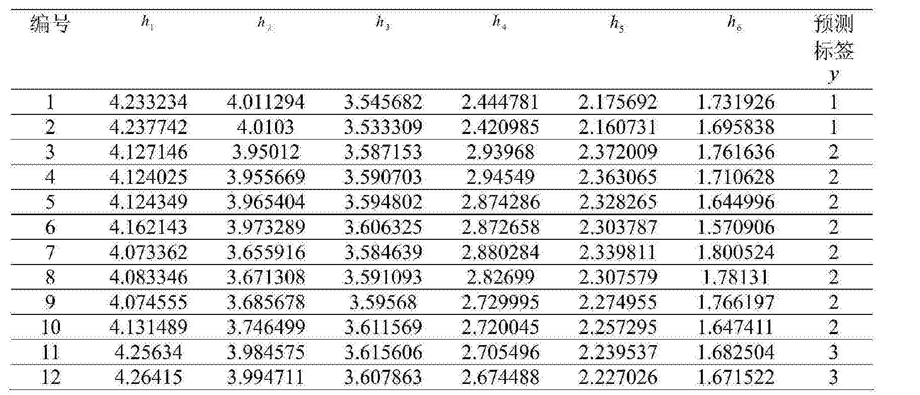 Figure CN104865499BD00121