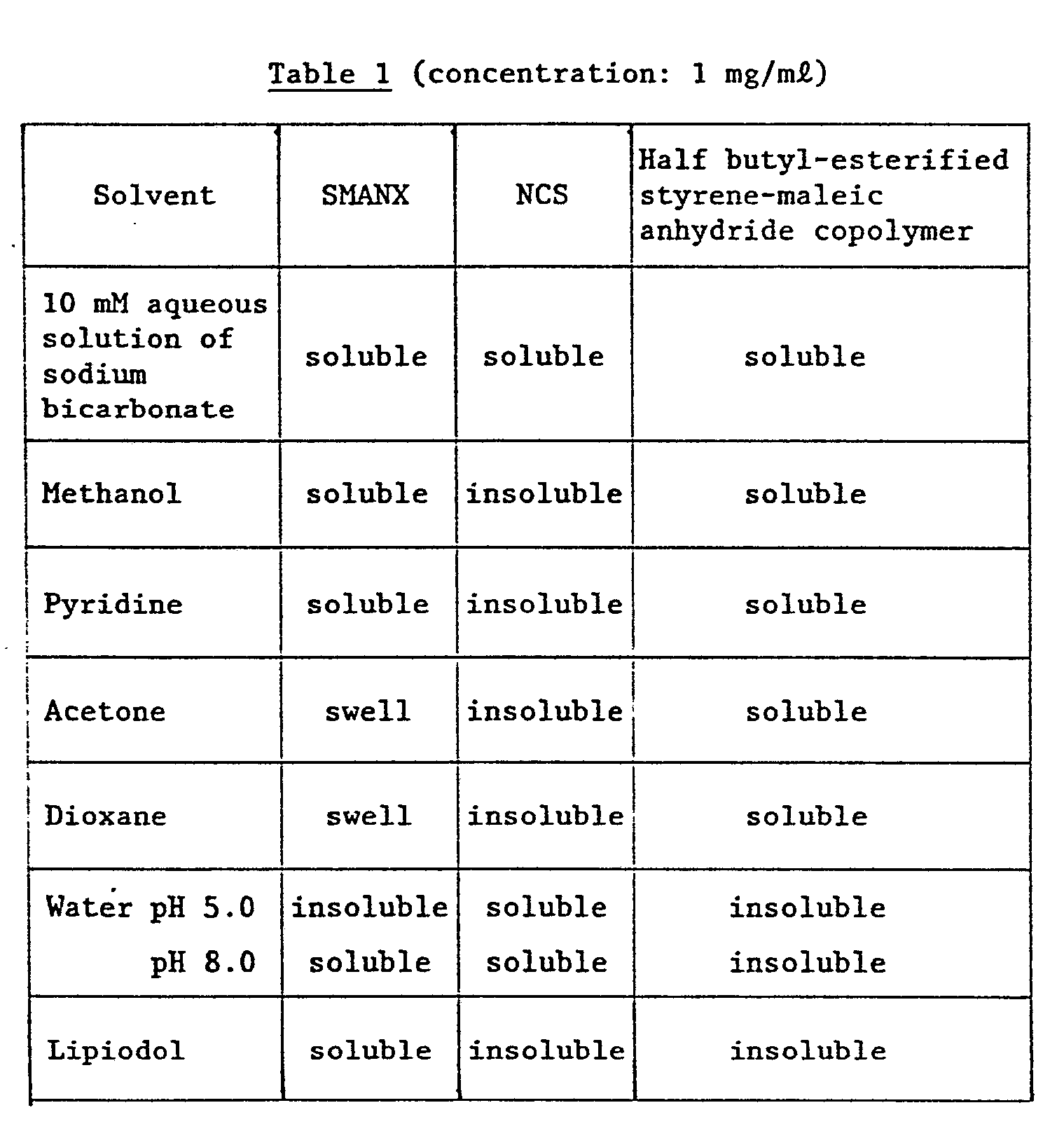 EP0087957A1 - Neocarzinostatin complexes, a method for