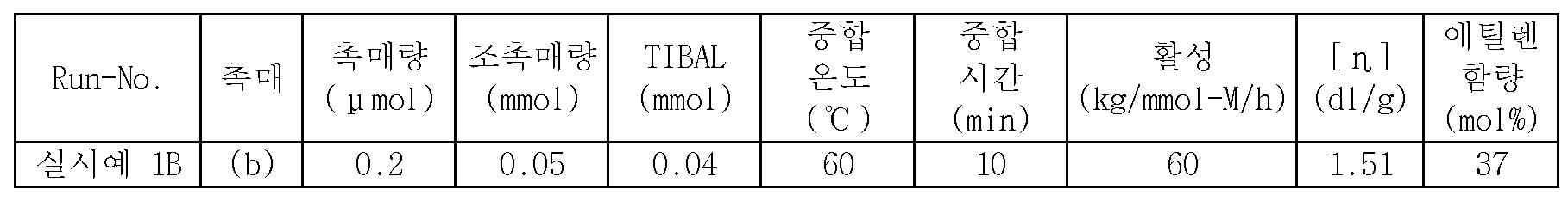 Figure 112015097461849-pct00030