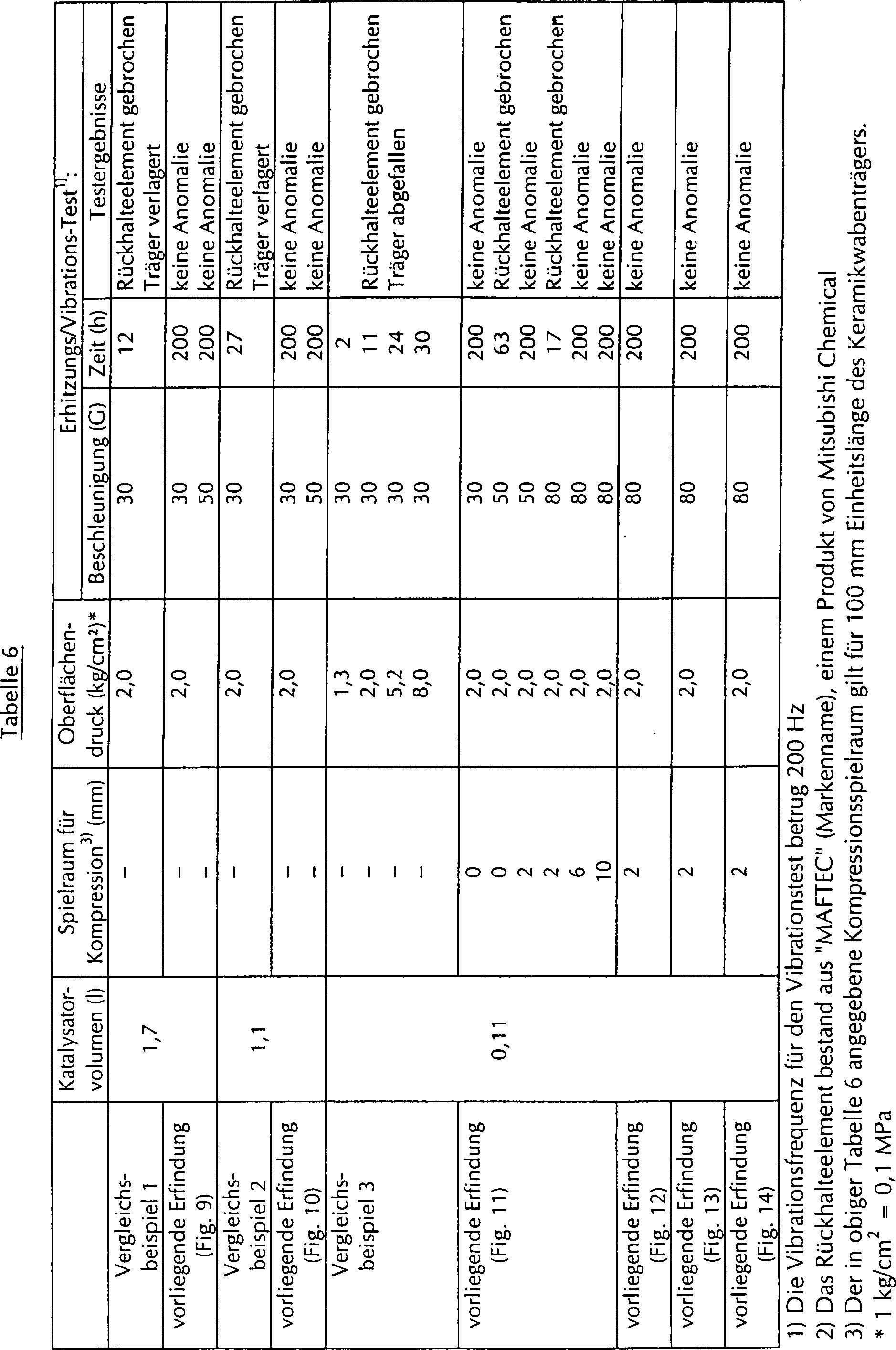 DE69414792T3 - Ceramic honeycomb catalyst device - Google Patents