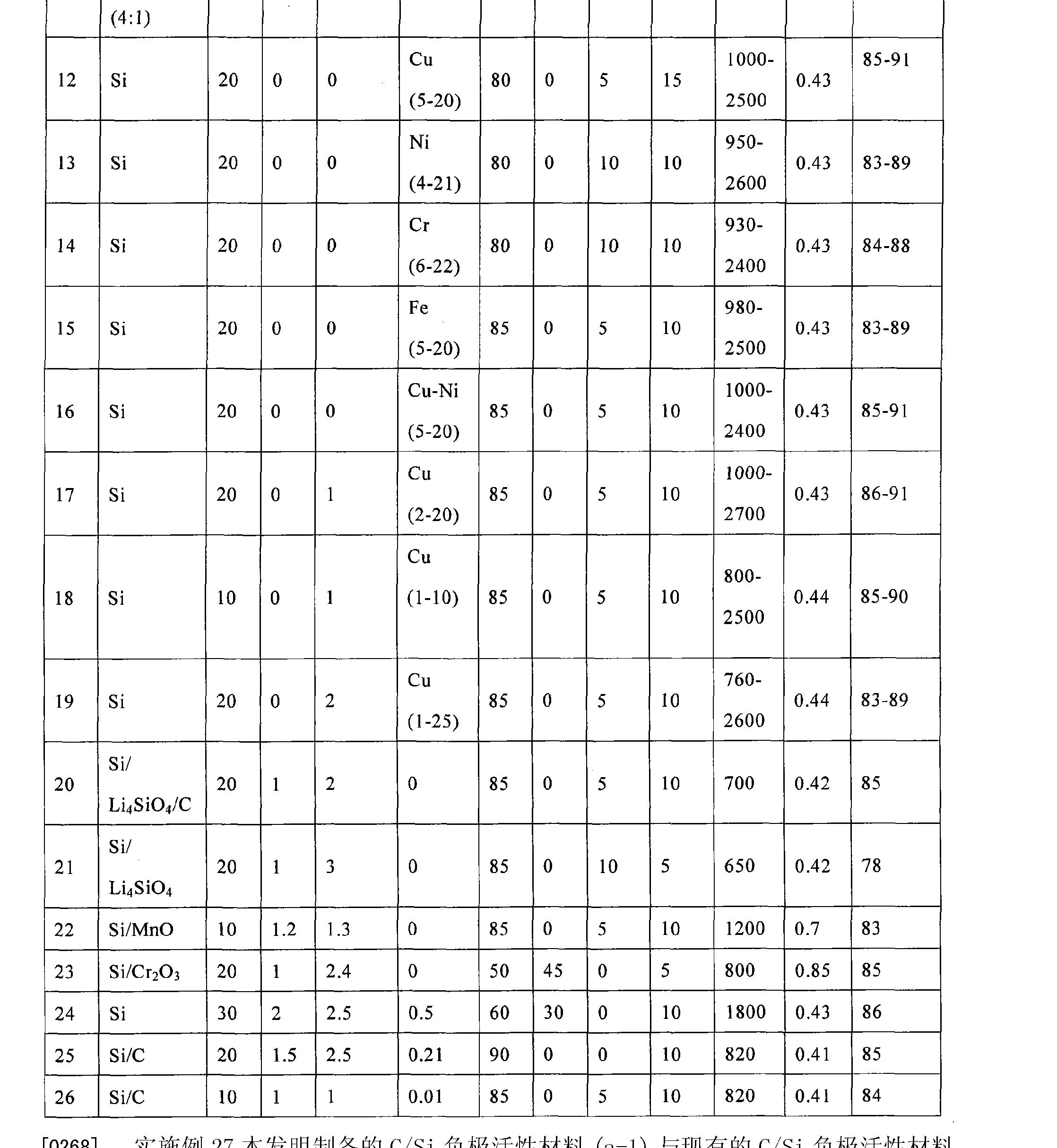 Figure CN102122708AD00251