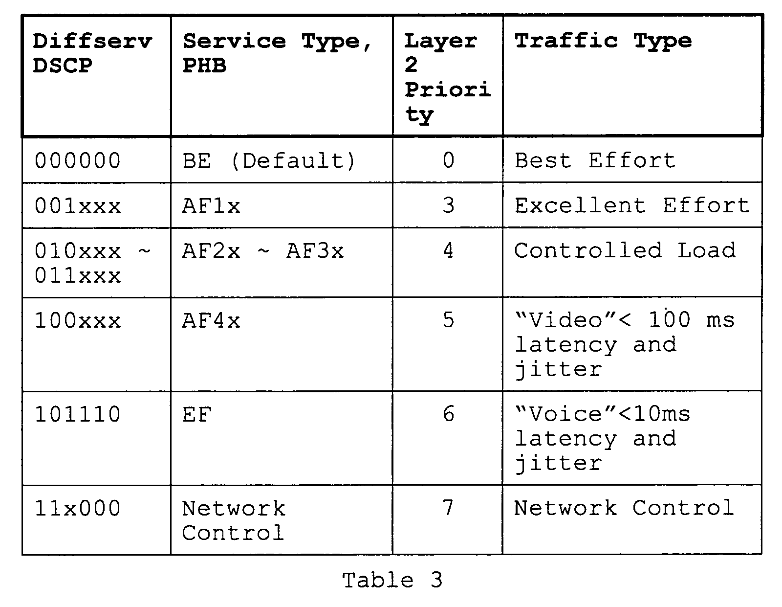 EP1429498A2 - Network system and method with centralized flow