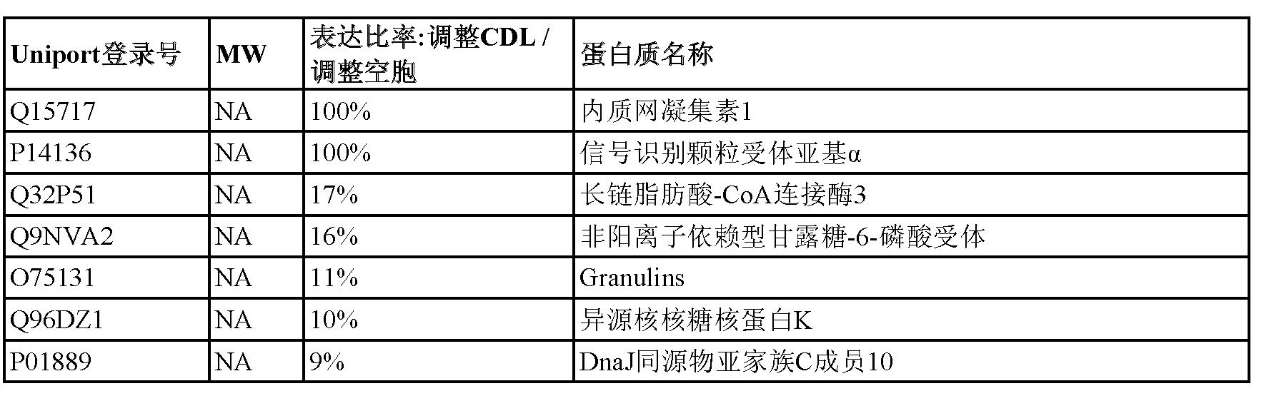 Figure CN102596179AD00452