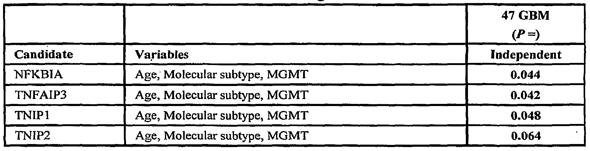 WO2007075371A2 - Protein modulators of resistance to