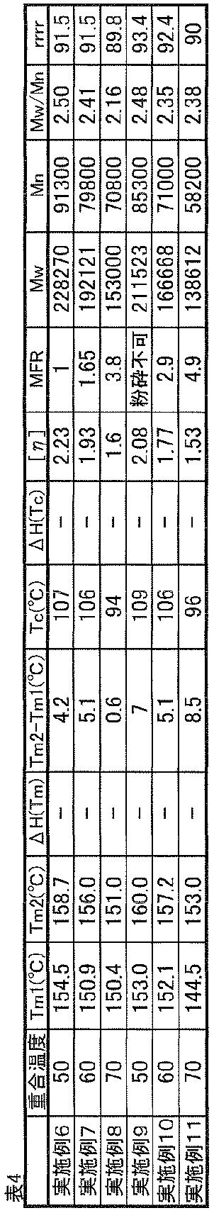 Figure JPOXMLDOC01-appb-T000034