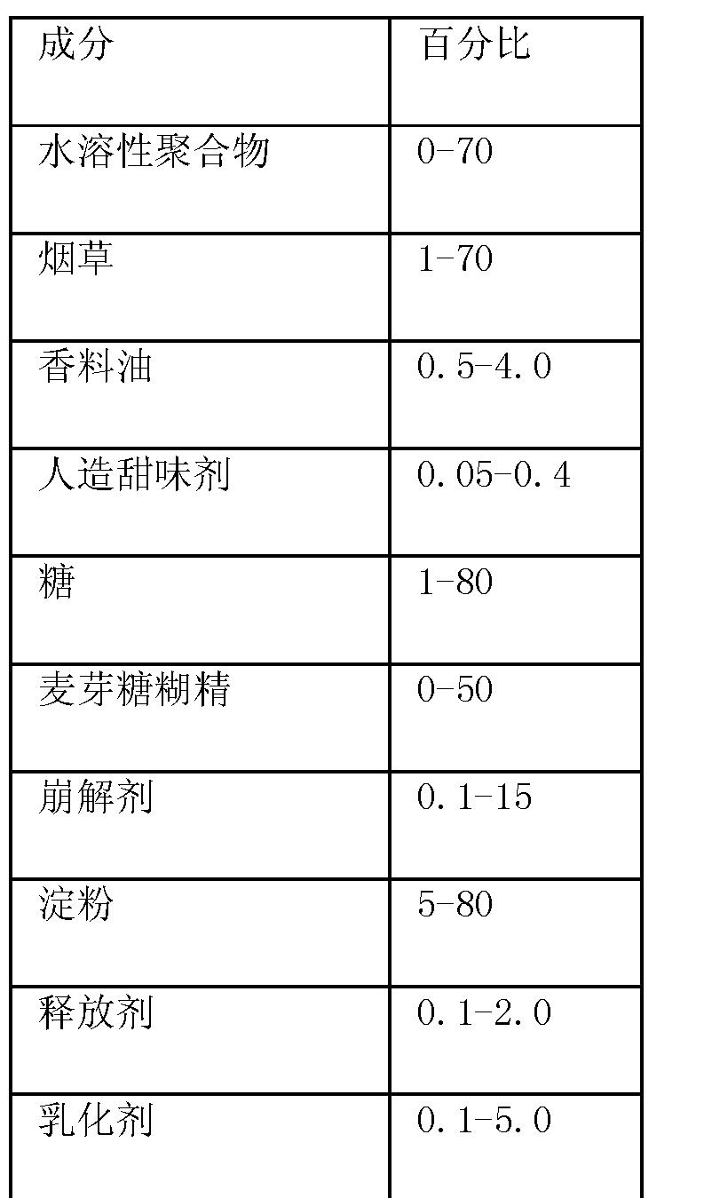 Figure CN102669810BD00061