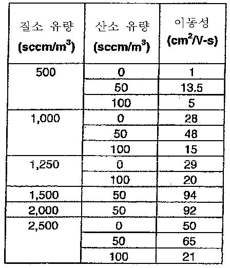 Figure 112011076702345-pat00004