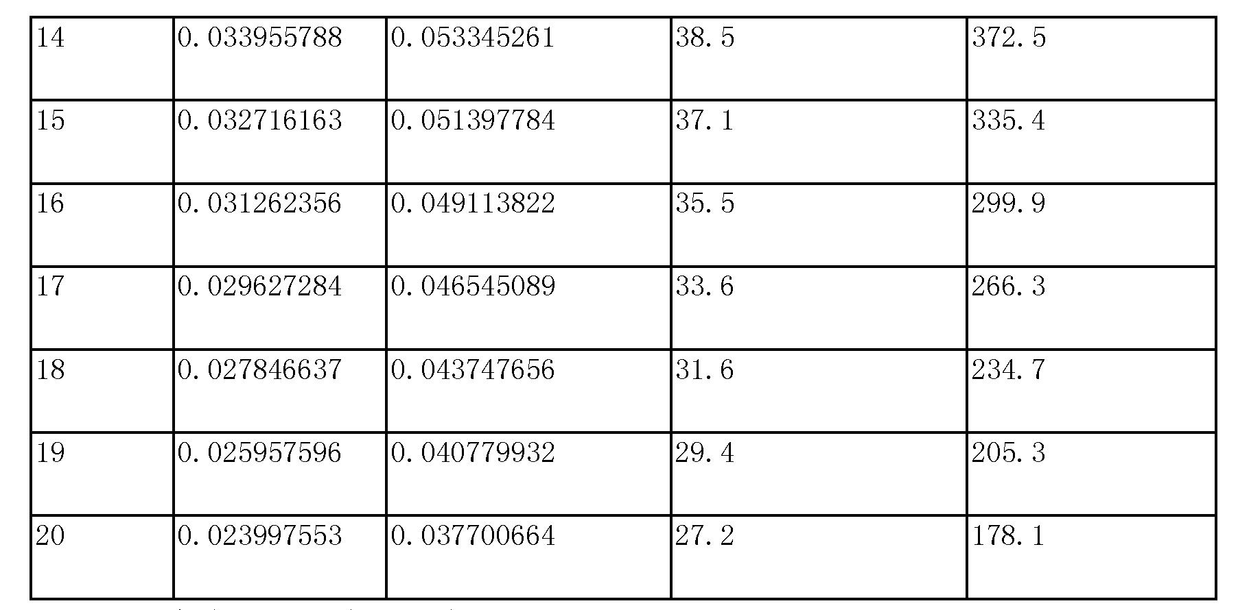 Figure CN103273272BD00121