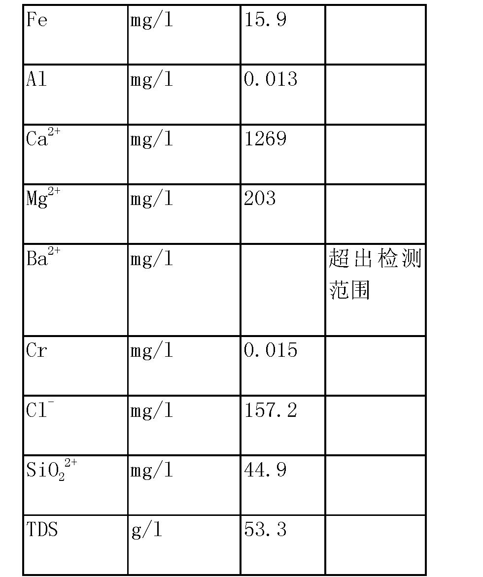 Figure CN103304088BD00121