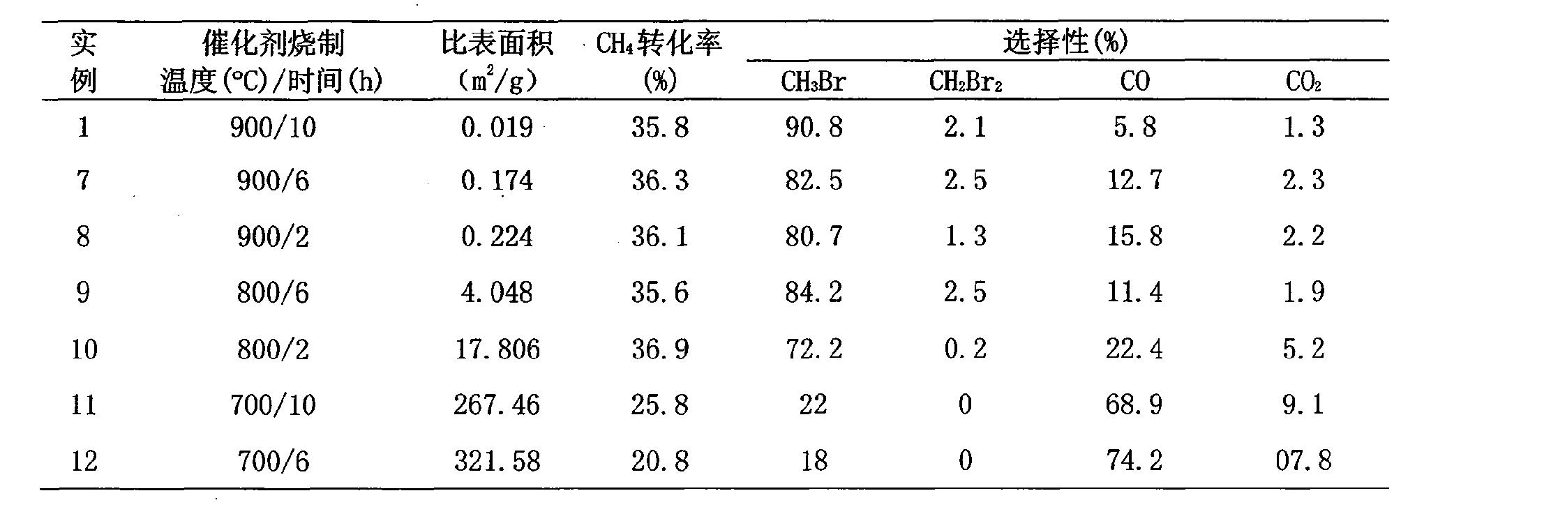Figure CN101284232BD00082