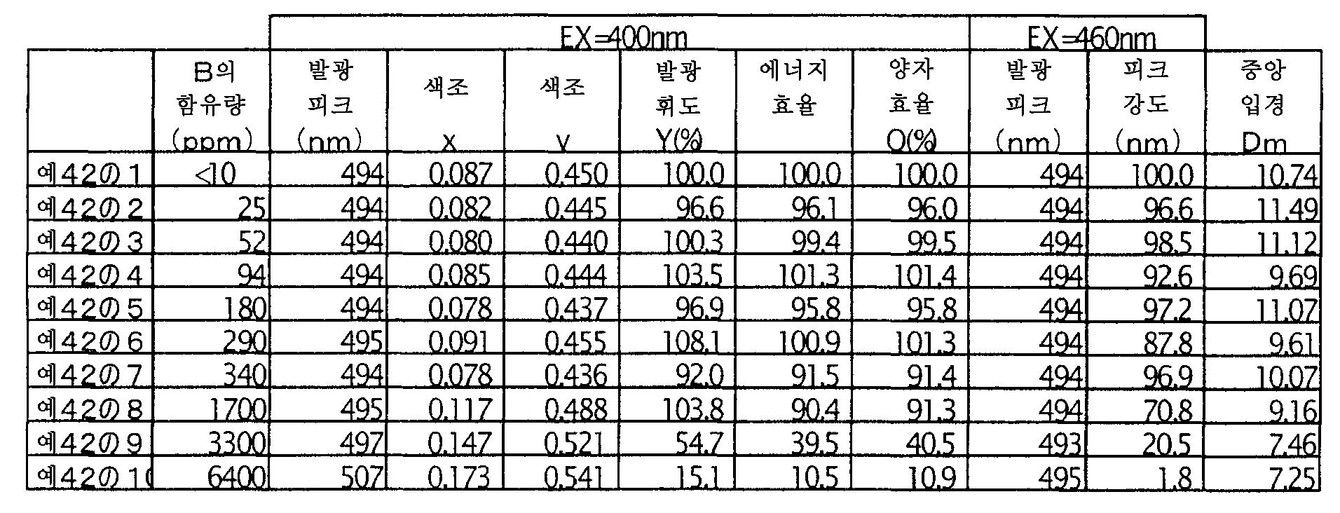 Figure 112006018872163-pct00009