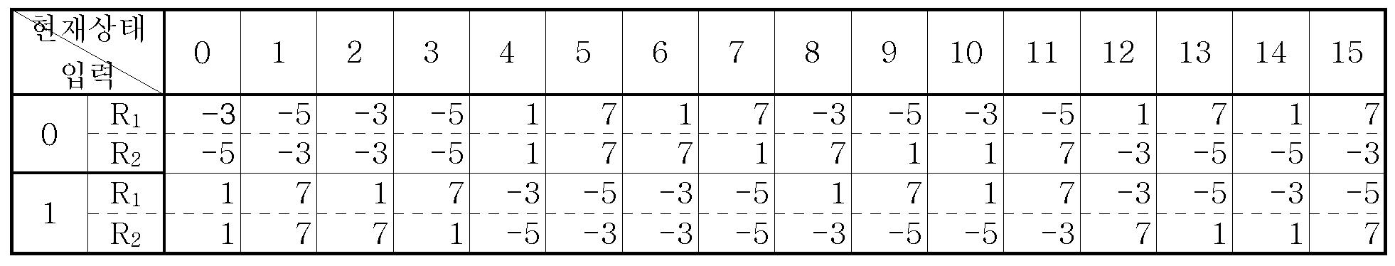 Figure 112005051695892-pat00079