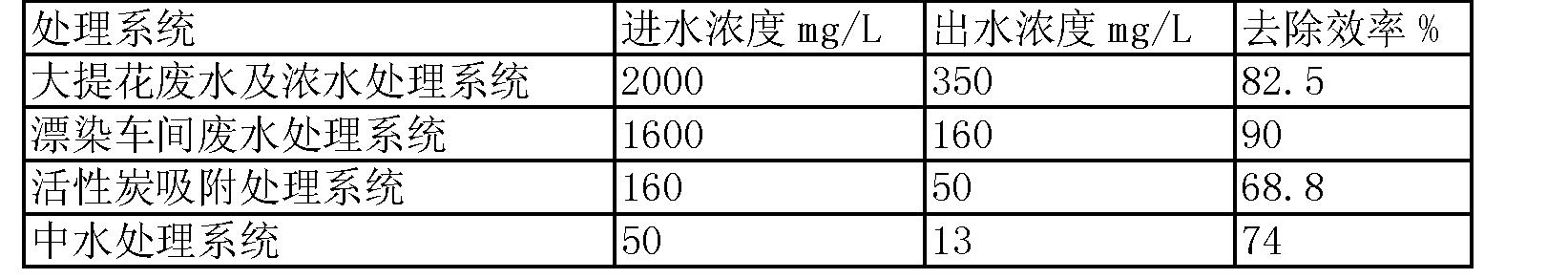 Figure CN103011524BD00061