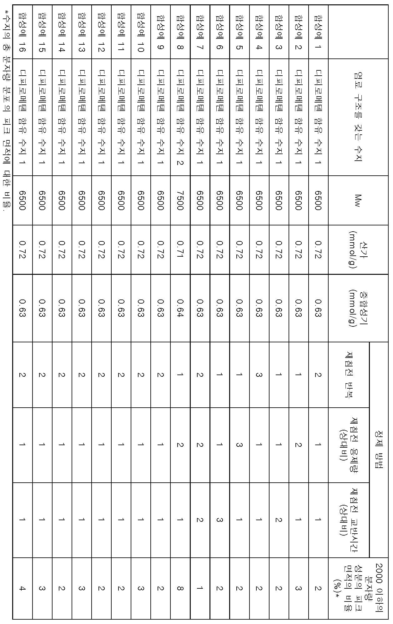 Figure 112014030170437-pct00083