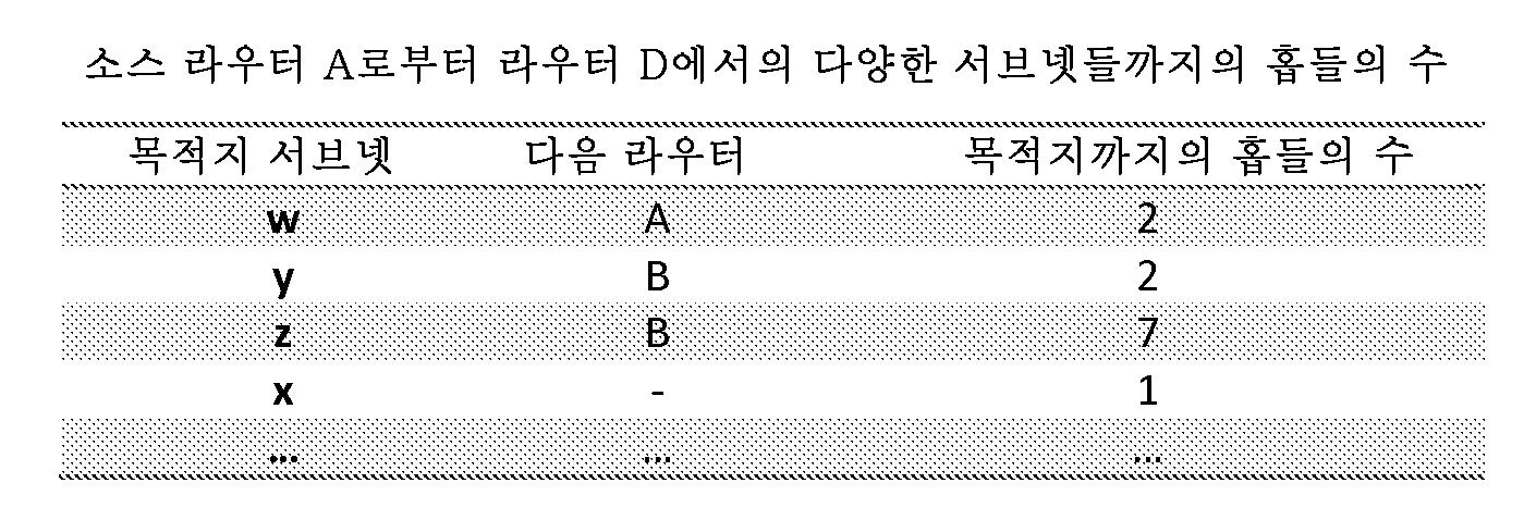 Figure 112017020464211-pct00001