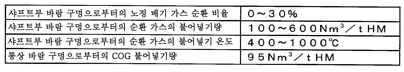 Figure 112016073668652-pct00007