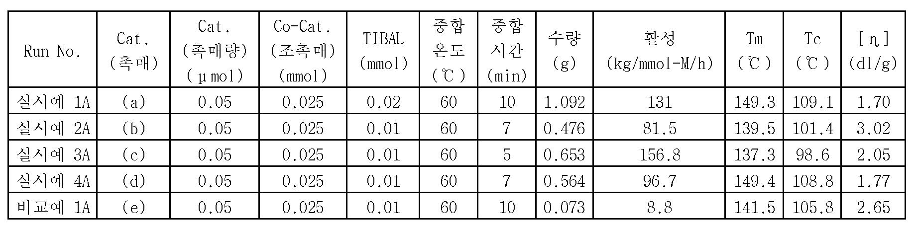 Figure 112015097461849-pct00028