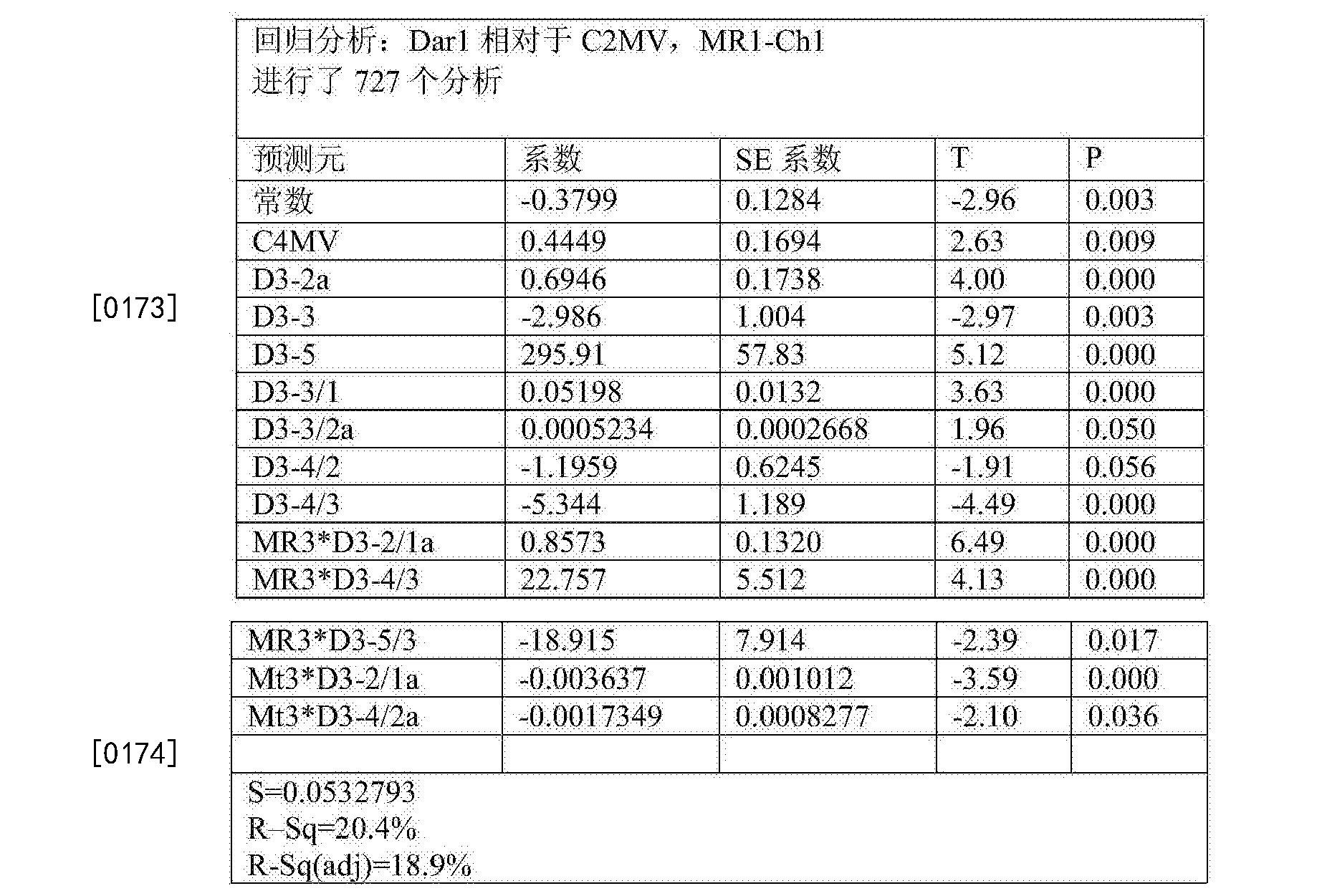 Figure CN105283765BD00311