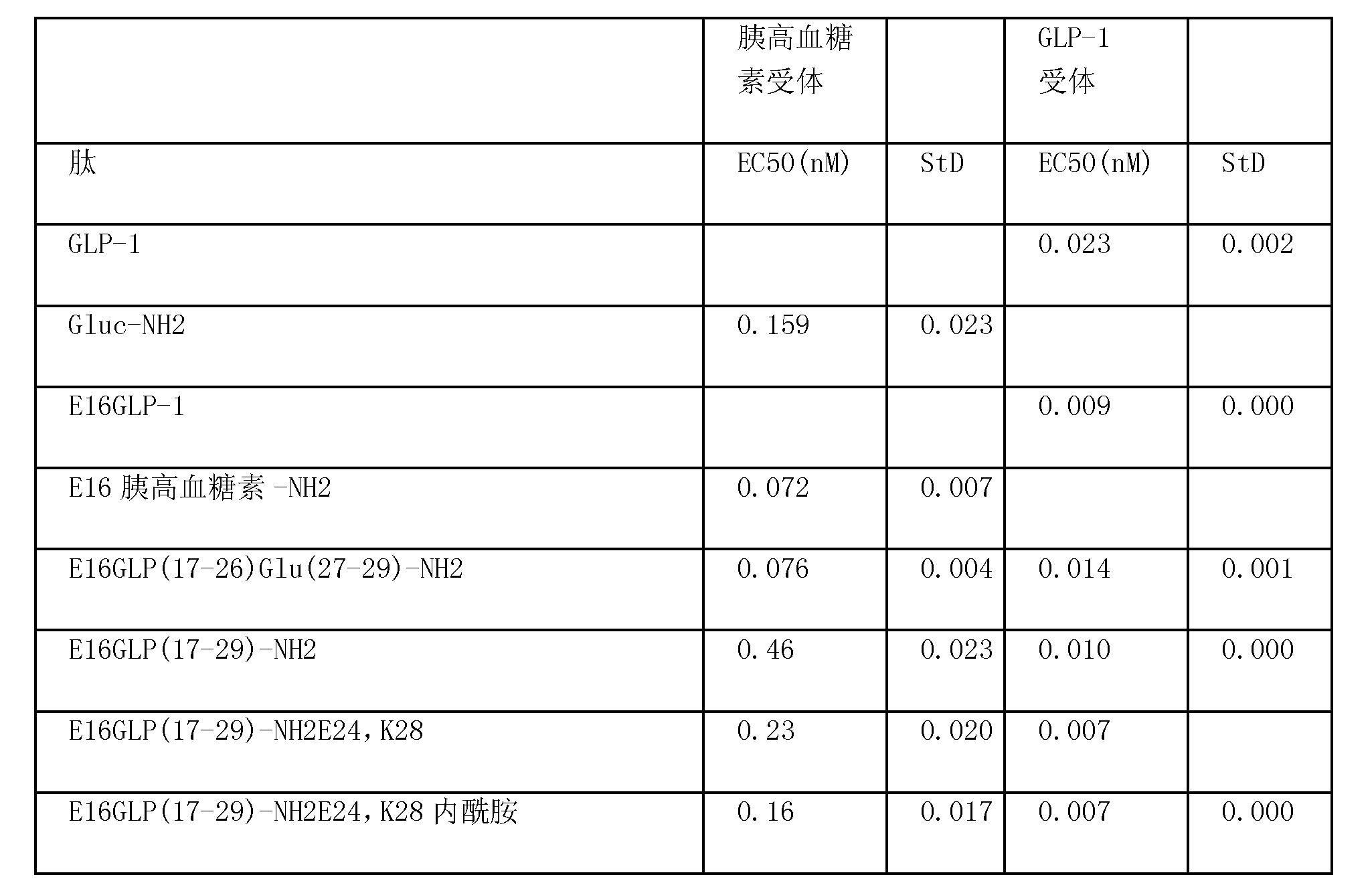 Figure CN101790538BD00442