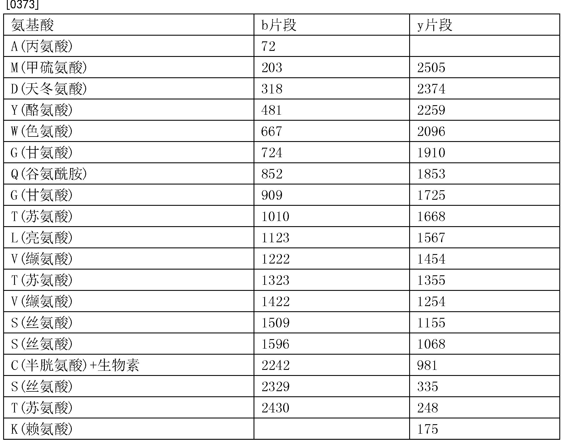 Figure CN103068406BD00641